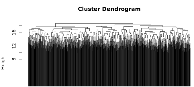 Figure 1: Dendrogram created using hierarchical clustering