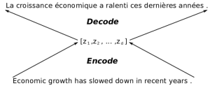 Figure 1. Encoder-Decoder for Machine Translation.