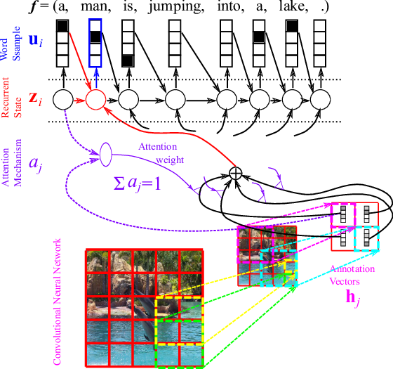 Figure 8. Image Caption Generation with Attention Mechanism.