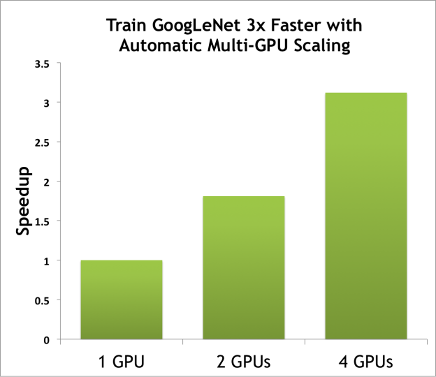 Training Speedup Achieved with DIGITS on Multiple GeForce TITAN X GPUs in a DIGITS DevBox. These results were obtained with the Caffe framework and a batch size of 128.