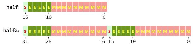 @Figure 1:16-bit half-precision data formats. Top: single `half` value. Bottom: `half2` vector representation.