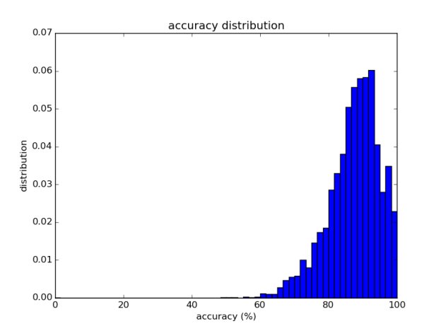 Figure 2: Labellio's labelling accuracy for the Caltech 101 dataset.