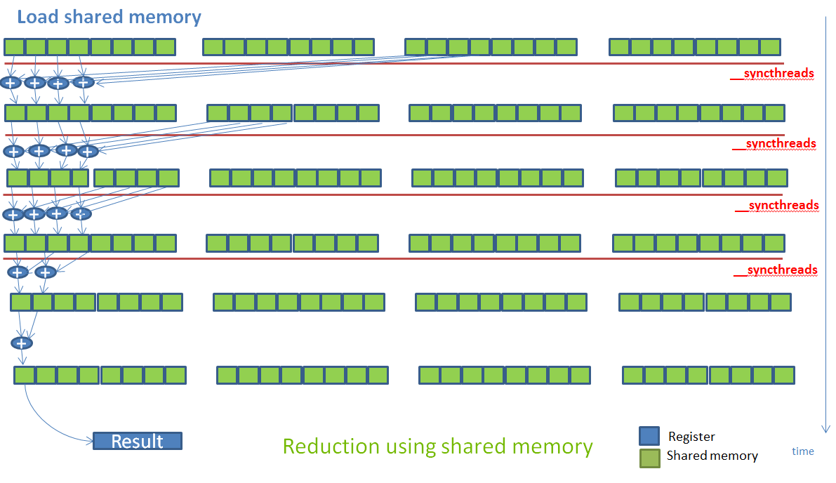 Figure 10: This illustration shows how a reduction algorithm proceeds in stages that distribute data via shared memory. Between each stage, threads must synchronize in order to ensure they read the latest data stored by other threads in shared memory.