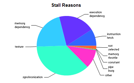 Figure 2 Legacy (CUDA 7.0) pie chart for stall reasons (generated using events collected at kernel level).