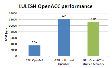 Figure 3. LULESH performance with OpenACC.