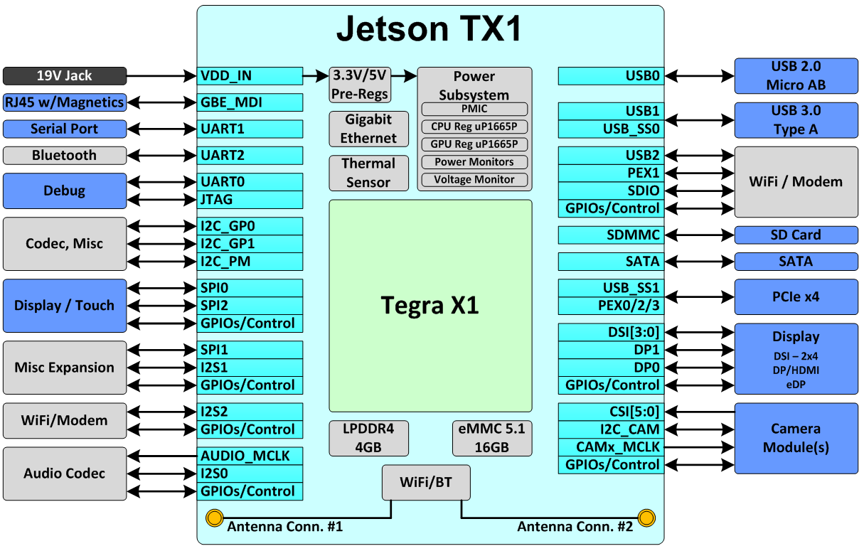 figure 2 jetson tx1 block diagram blocks on the outside indicate rh devblogs nvidia com