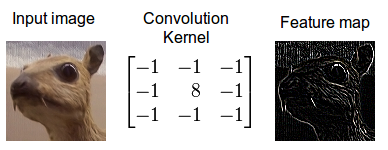 Figure 2: Convolution of an image with an edge detector convolution kernel.