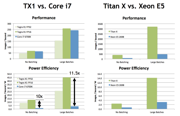 Deep Learning Inference Performance