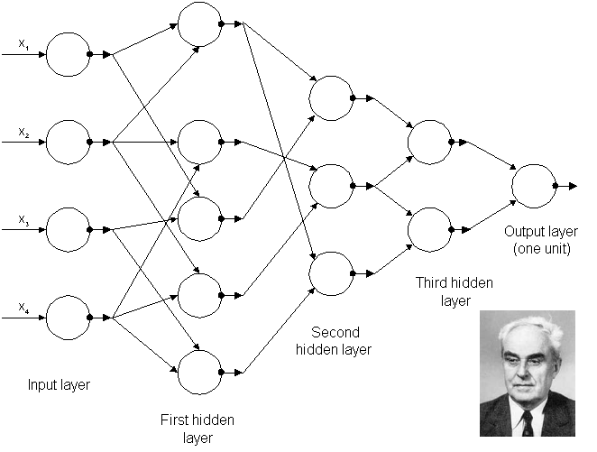 Figure 1: The achitecture of the first known deep network which was trained by Alexey Grigorevich Ivakhnenko in 1965. The feature selection steps after every layer lead to an ever-narrowing architecture which terminates when no further improvement can be achieved by the addition of another layer.
