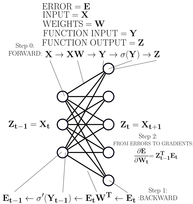 Figure 1: Backpropagation for an arbitrary layer in a deep neural network.