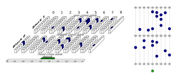 Figure 1: Two schematics of a rope ladder warehouse zone with picks. The blue shelves denote shelves with items to be picked, so the goal is to find the shortest possible route that allows a worker to visit all blue shelves while starting and ending at the depot.