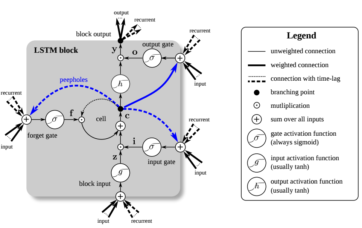 Figure 2: A Long Short-Term Memory (LSTM) unit  The LSTM unit has