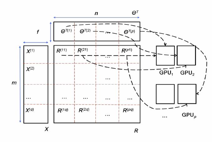 Figure 2  Memory optimization in cuMF  To solve X using Θ