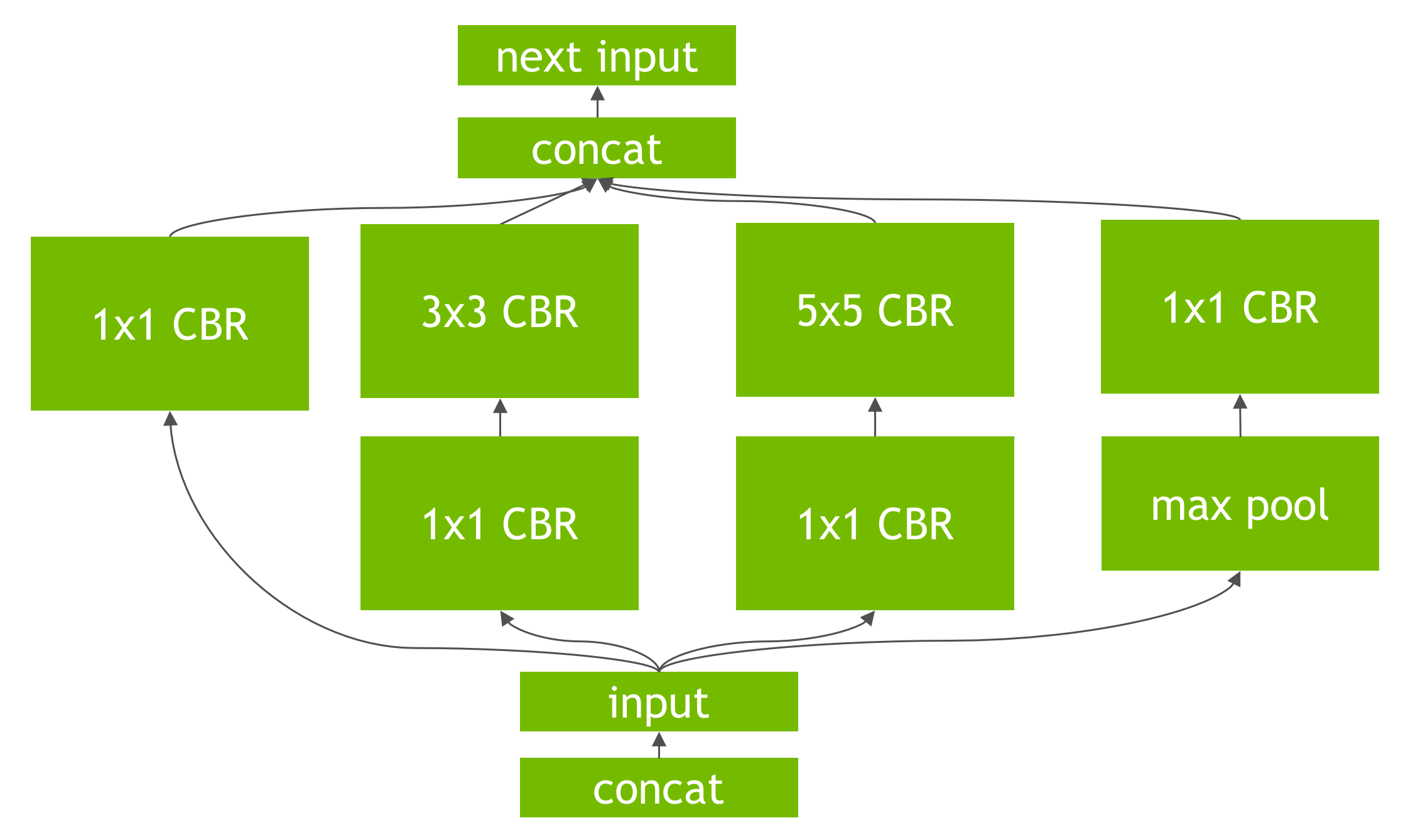 Neural Network Vertical Layer Fusion | NVIDIA Developer Blog