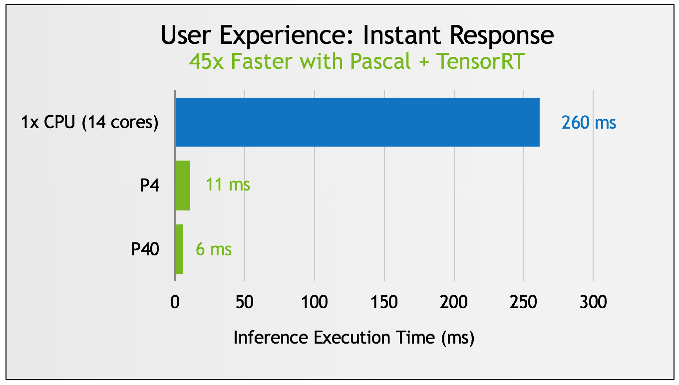Figure 3: Inference execution time on Tesla P4 and P40 using