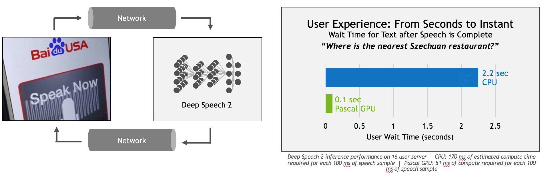Baidu Deep Speech 2 | NVIDIA Developer Blog