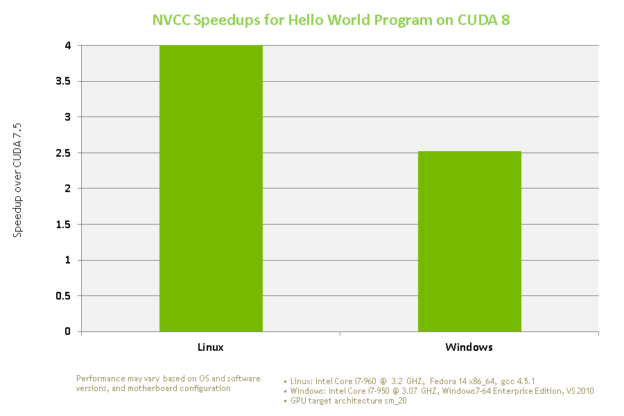 Figure 1: Large compile time speedups in CUDA 8 for the Hello World program.