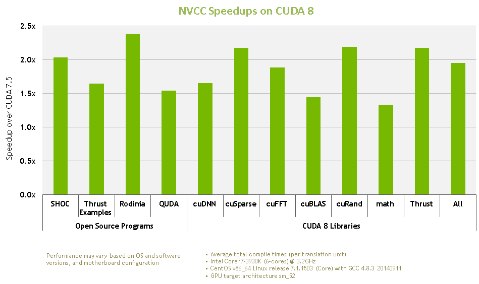 Figure 2: CUDA 8 compile time has improved substantially.