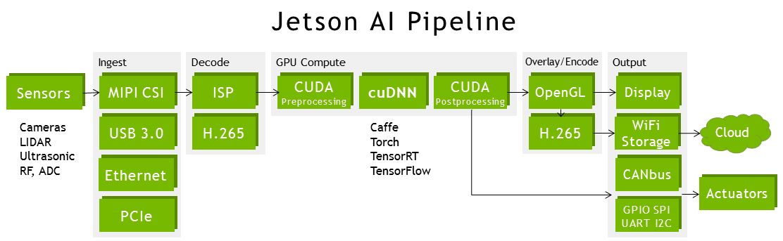 "figure 2: nvidia jetson tx2 tegra ""parker"" soc block diagram featuring  integrated nvidia pascal gpu, nvidia denver 2 + arm cortex-a57 cpu  clusters,"