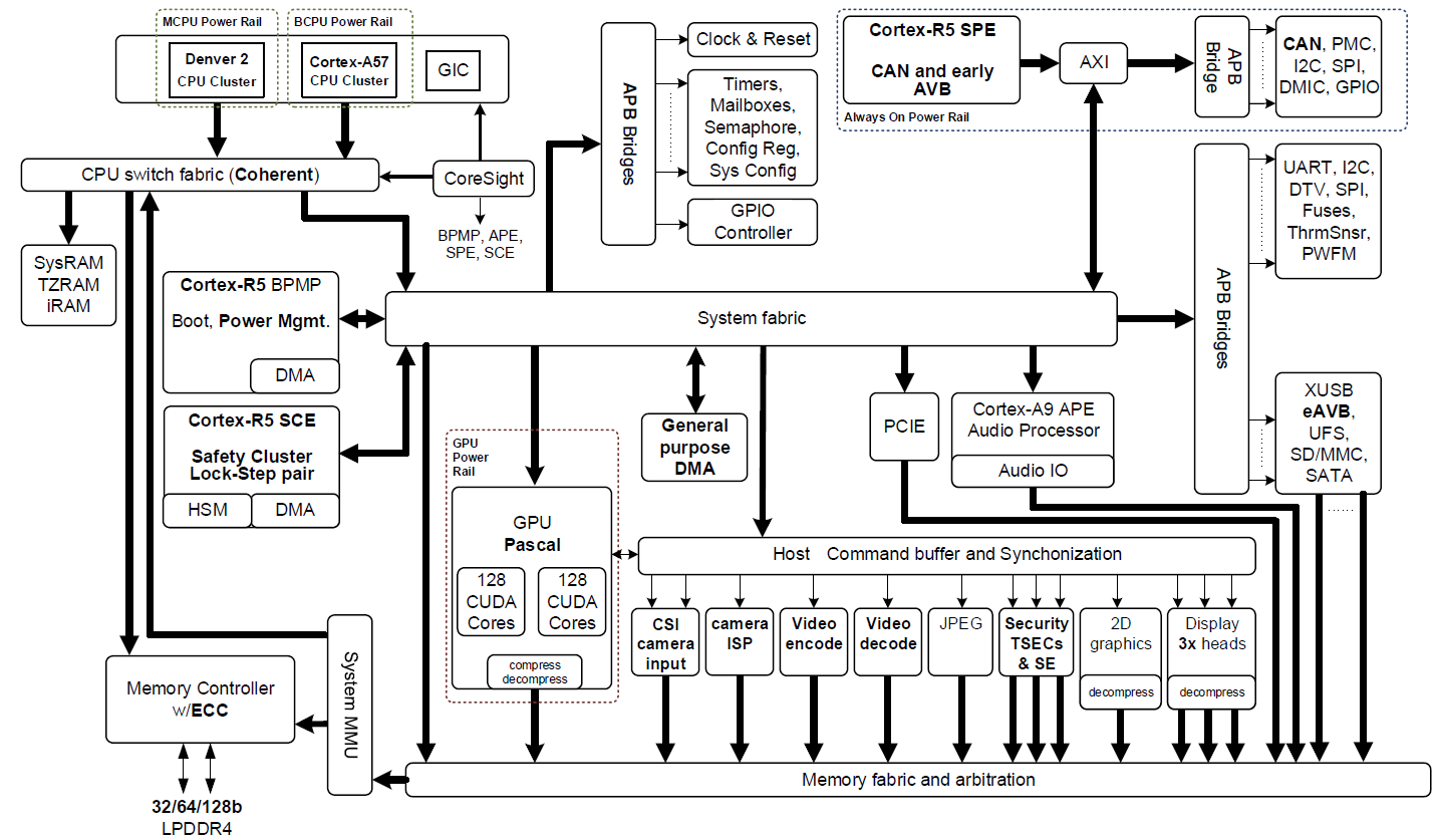 Nvidia Tegra 3 Block Diagram Manual Of Wiring Tx2 Winch Figure 2 Jetson U201cparker U201d Soc Rh Devblogs Com