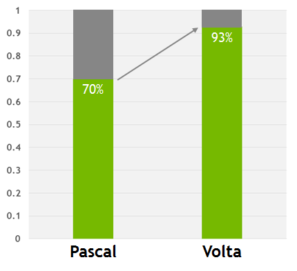 Figure 10: Volta's L1 data cache narrows the gap between applications that are manually tuned to keep data in shared memory and those that access data in device memory directly. 1.0 represents the performance of an application tuned with shared memory, while the green bars represent the performance of equivalent applications that do not use shared memory.