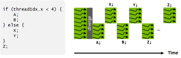 Volta independent thread scheduling enables interleaved execution of statements from divergent branches. This enables execution of fine-grain parallel algorithms where threads within a warp may synchronize and communicate.