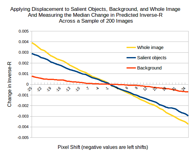 Figure 5. Plots of PilotNet steering output as a function of pixel shift in the input image.
