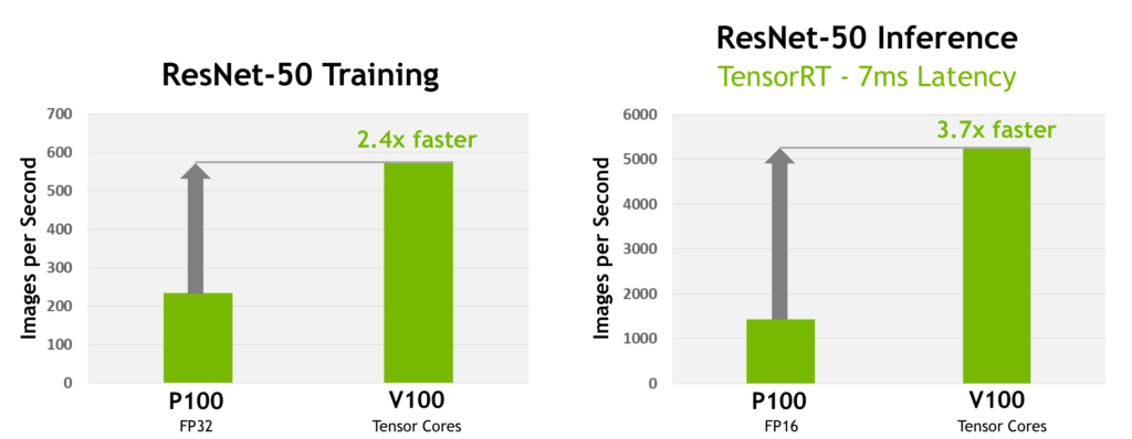 Figure 2: Left: Tesla V100 trains the ResNet-50 deep neural network 2.4x faster than Tesla P100. Right: Given a target latency per image of 7ms, Tesla V100 is able to perform inference using the ResNet-50 deep neural network 3.7x faster than Tesla P100. (Measured on pre-production Tesla V100.)