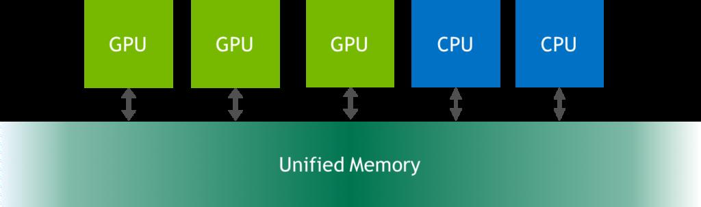 Unified Memory for CUDA Beginners | NVIDIA Developer Blog