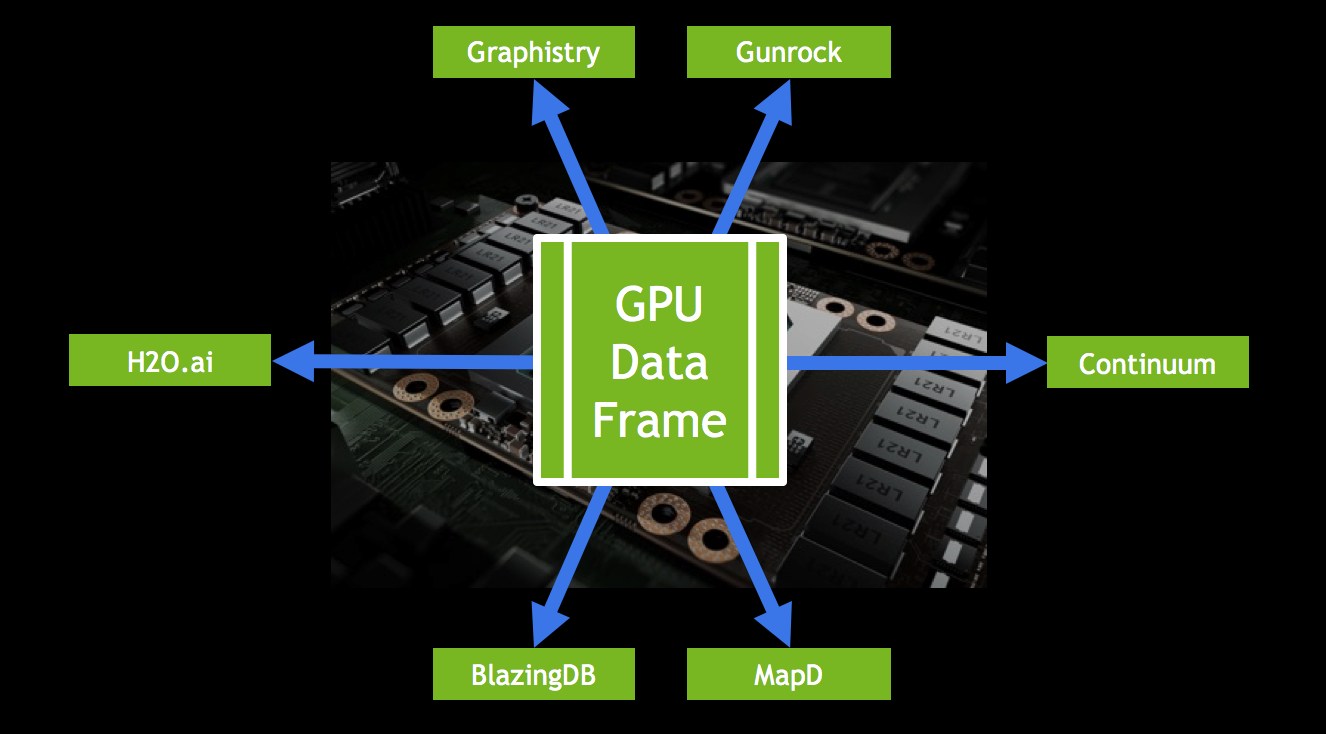 GOAI: Open GPU-Accelerated Data Analytics | NVIDIA Developer Blog