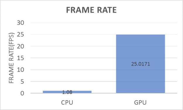 Figure 11. Comparing frame rate for the lane boundary detection network on a CPU and GPU.
