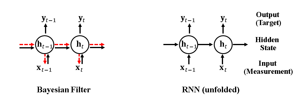 Figure 2. The Connection between Bayesian filters (left) and RNNs (right).