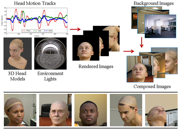 Figure 5. The pipeline used to create the NVIDIA SynHead Dataset (available online).