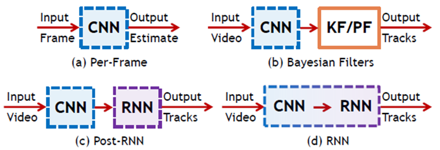 Figure 4. Diagrams for the four variants of our proposed method for facial analysis in videos.