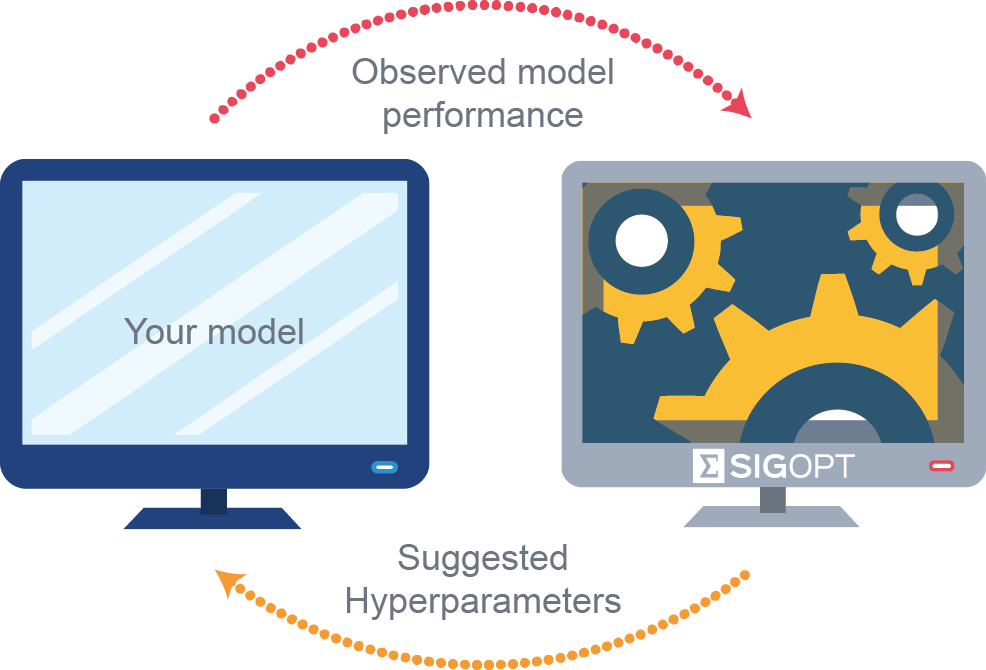 Deep Learning Hyperparameter Optimization with Competing