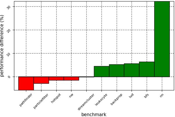 Figure 3. Performance difference between CUDA C++and CUDAnative.jl implementations of several benchmarks from the Rodinia benchmark suite. CUDA code has been compiled with CUDA 8.0.61, for an NVIDIA GeForce GTX 1080 running on Linux 4.9 with NVIDIA driver 375.66, comparing against CUDAnative.jl 0.4.1 running on Julia 0.6 with LLVM 3.9.1.