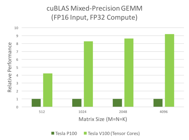 Figure 1. Performance comparison of matrix-matrix multiplication (GEMM)s on Tesla V100 (Volta) using Tensor Cores versus Tesla P100 (Pascal). Input matrices are half precision, computation is single precision.