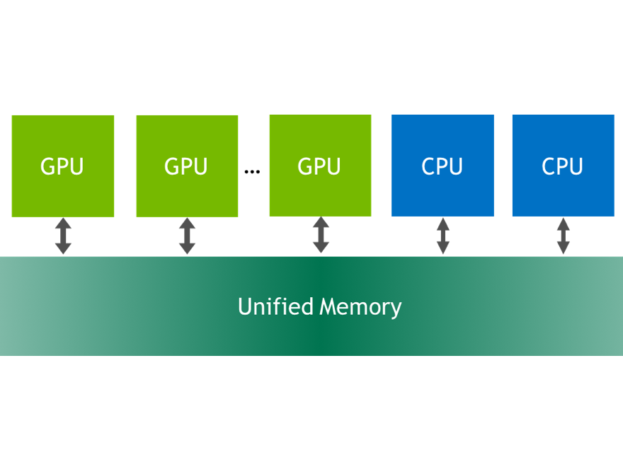 Maximizing Unified Memory Performance in CUDA | NVIDIA