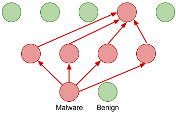 Malware Detection in Executables Using Neural Networks | NVIDIA
