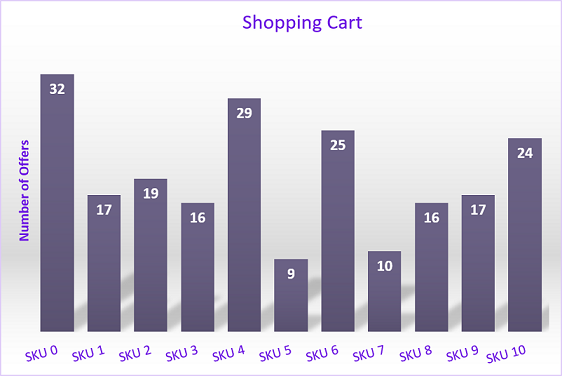 Figure 5: Example of a cart that required 70,442,237,952,000 (70 trillion!) combinations,leading toa timeout.