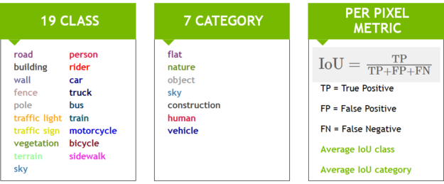 Figure 3. Classes and categories used in the Cityscapes benchmark,and the IoU(Intersection-over-Union)metric.