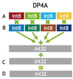 Figure 6. The DP4A instruction: 4-element dot product with accumulation.