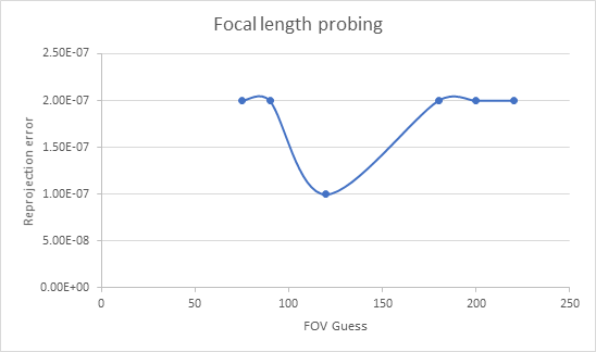 Figure 7: Reprojection Error for various field of view guesses in focal length probing.