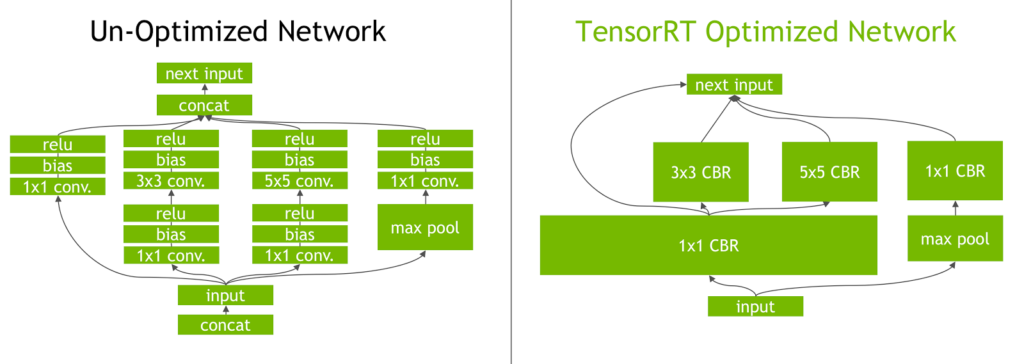 Figure 4. TensorRT's vertical and horizontal layer fusion and layer elimination optimizations simplify the GoogLeNet Inception modulegraph, reducing computation and memory overhead.