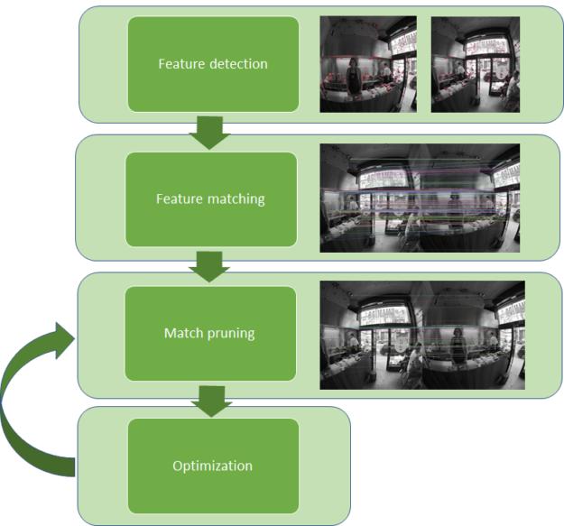 Figure 2: VRWorks camera calibration pipeline.