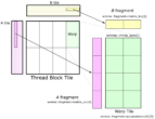 wmma-warp-tile-structure.png