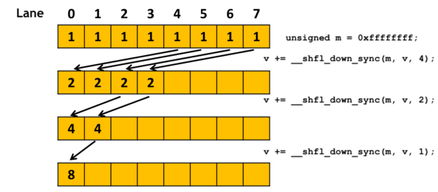 Part of a warp-level parallel reduction using shfl_down_sync().