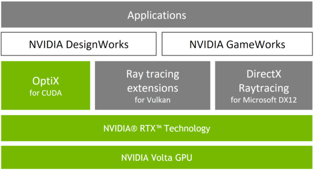 Image result for nvidia rtx directx