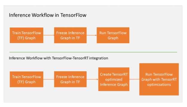 TensorFlow RT Flow