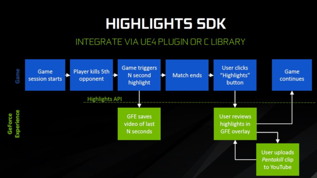NVIDIA Highlights